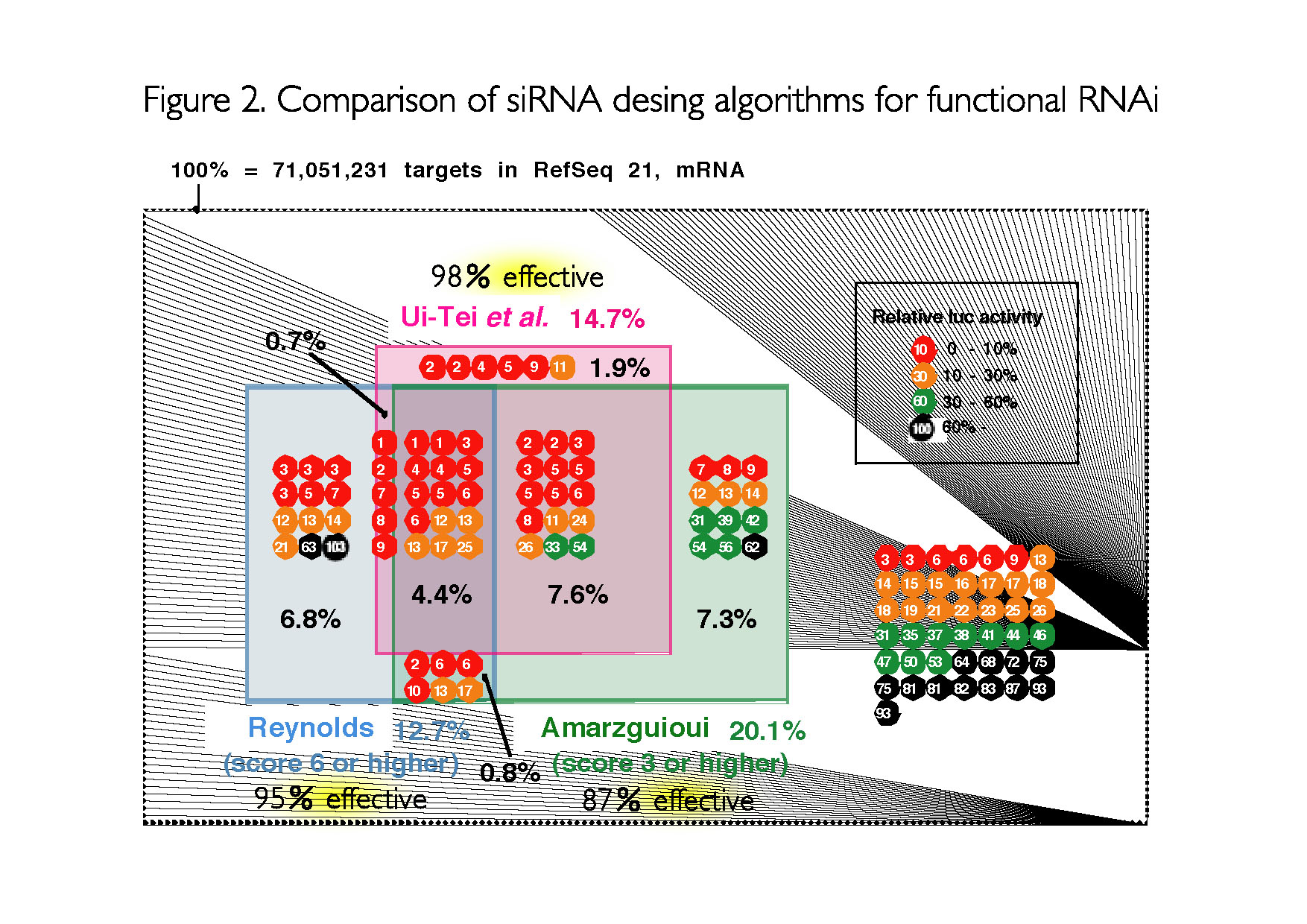 Comparison of siRNA desing algorithms for functional RNAi